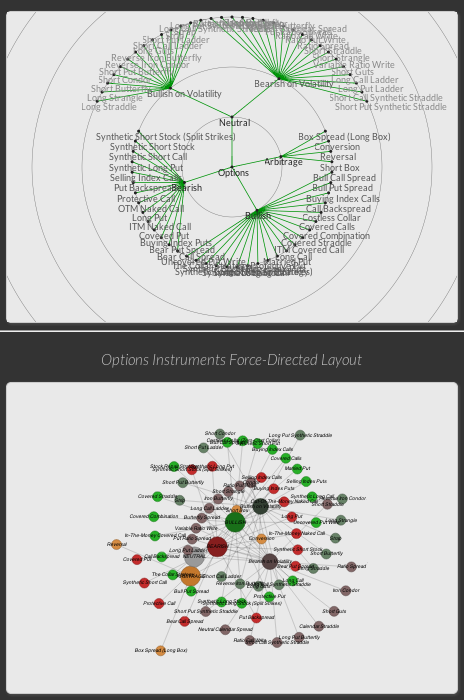 Financial Instruments (Options) - Animated Graphs